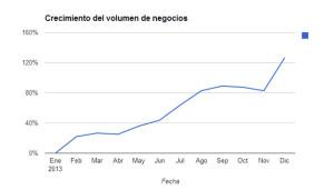 El crecimiento de Vcontenidos en 2013 llegó al 127%